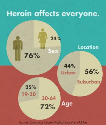 Heroin effects everyone no matter your age, sex or location.